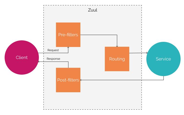 Zuul Diagram